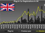 对比英法德1月新能源车市场销量:走势喜人