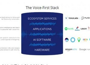 人工智能语音助手将会如何发展?看看这5项预测