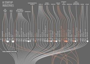 美国领跑 AI 创新革命?福布斯全球最佳 AI 创业企业Top 50