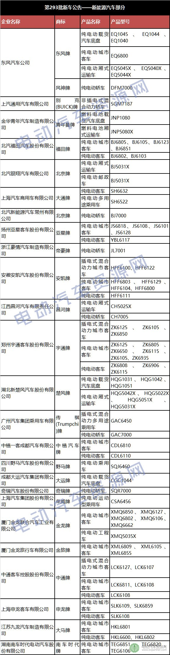 工信部第290批新车公告——新能源汽车部分