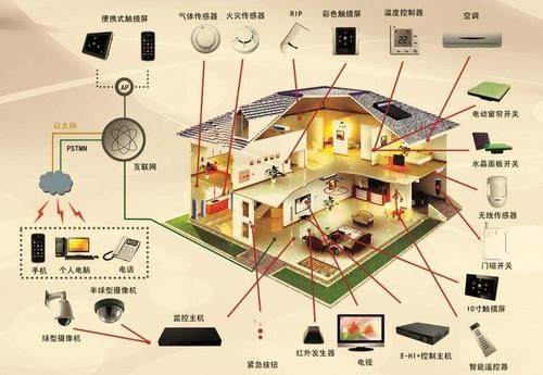 家居互联才能形成真正的智能家居