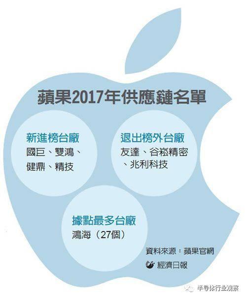 苹果供应链厂商曝光,鸿海集团成大赢家