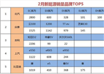2月新能源车品牌销量TOP5解析