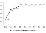 【深度】我国新能源客车市场分析及未来展望(上)