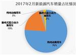 2月新能源商用车市场分析:销量再度下跌
