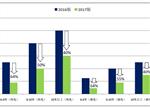 【深度】全面起底新能源客车政策走向与趋势