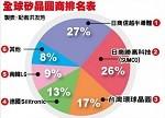 硅晶圆供不应求 二季度将再涨20%