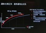 AMD Ryzen处理器第二波:Ryzen 5 能否对标Intel i5?