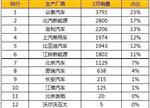 """从2月新能源车销量透析行业""""三大特征"""""""