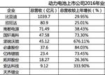 梳理:10家锂电池上市公司2016年报成绩