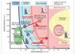 【深度】全球动力电池产业布局与规划分析