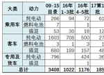 对比两批新能源车型目录:全面剖析产业格局