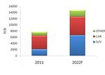 浅析电动皮卡市场:未来爆点