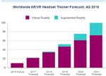 【预测】2021年AR市场规模将会是VR市场的两倍