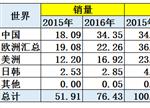 【深度】2016世界新能源车格局特征解析