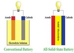 解析全固态电池发展现状和前景展望