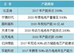揭晓4大动力电池企业2017产能规划
