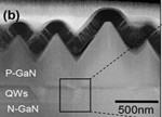 V型凹槽纹理表面可提高InGaN LED峰值响应度