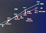 """半导体巨头 Intel 在""""先进工艺""""上的""""新动作""""有哪些?"""