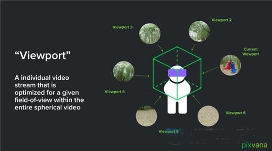 Pixvana发布为VR视频量身定做的解决方案