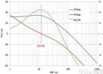 PLL回路滤波器设计调整指南及使用案例