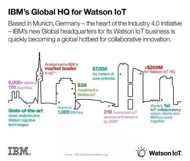 IBM是如何铺路物联网的?从近5年的50起并购看起