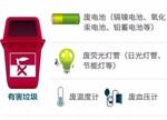 【图说】垃圾分类标准体系建立:回收利用率要达到35%以上