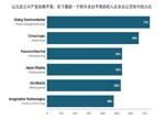 这些企业谁对苹果的依赖度最高?