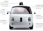 全球无人驾驶核心公司竞争力排行及解读