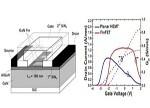 三维鳍式GaN高线性微波功率器件技术获重要突破