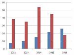 2017安防市场现状剖析