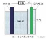 【福利】详解铝空气电池研究现状及未来走向