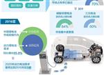 前瞻|动力电池现状:市场格局发生变化
