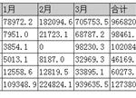 一季度动力电池需求分析:总量127.4万kWh