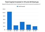一季度AR/VR投资跌八成:梦想泡沫崩裂