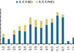 剖析2017新能源车及动力电池市场前景