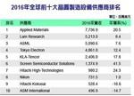 2016年半导体晶圆级制造设备市场规模年增11.3%