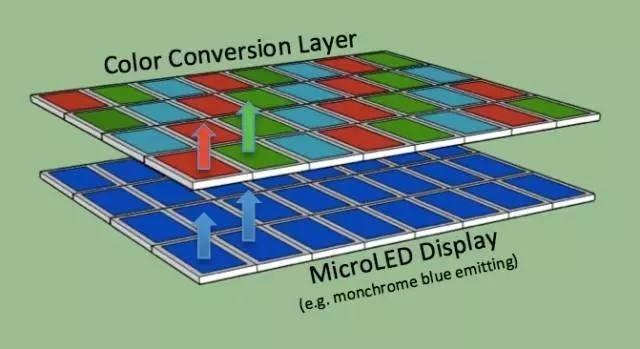 Micro LED技术瓶颈剖析:能否挑战LCD和OLED?