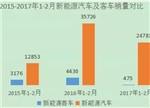 浅析铁锂动力电池市场格局:趋于稳定