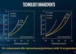 Intel初代10nm制程性能恐不如升级版14nm制程
