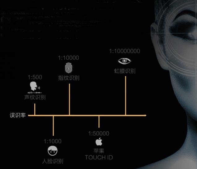用眼睛开启一把锁:虹膜智能锁登岸京东众筹