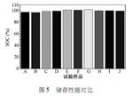 【干货】国内外动力电池对比测试分析