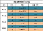 【回顾】2-3月新能源车型对比分析