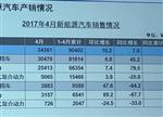 中汽协:4月新能源车销量超3.4万辆 环比增长10.2%