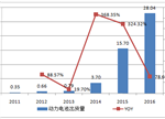 【深度】2017中国锂电行业前景及行业利润分析