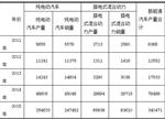 浅析国内新能源车市场现状及产销量统计