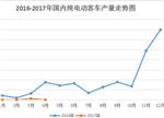 一季度纯电动客车产量分析:广通客车来势汹汹
