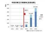 解读中国新能源车市场形势:转折点2014