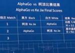 人机大战第二局:柯洁认输 AlphaGo中盘获胜