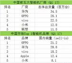 2017一季度畅销国产手机前20名单出炉